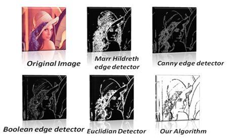 Concept of Edge Detection