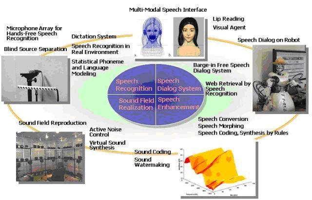 speech systhesis
