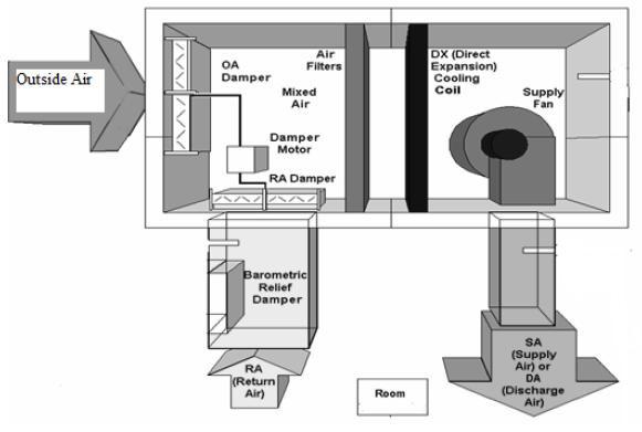 air handler design diagram  air  free engine image for Utilitech Pump Replacement Parts Utilitech Pump Manual