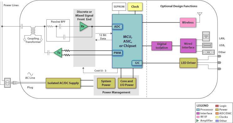 power line communication block diagram – the wiring diagram, Block diagram
