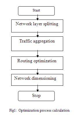 Optimization process calculation