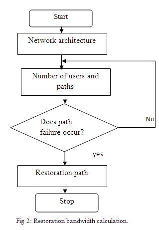 Restoration Bandwidth Calculation