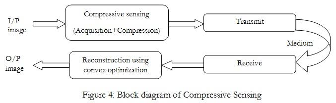 Compresive sensing