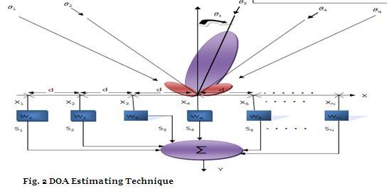 DOA Estimation-Technique