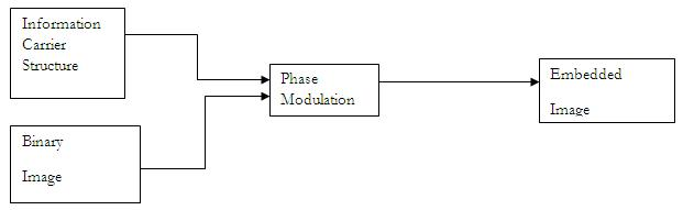 Embedding by Phase Modulation