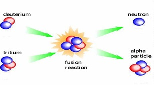 Fussion Reaction