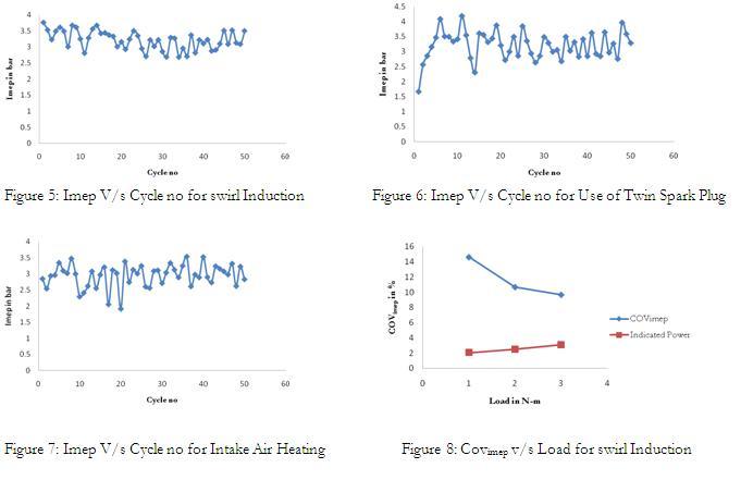 Imep vs Cycle for Intake air Heating