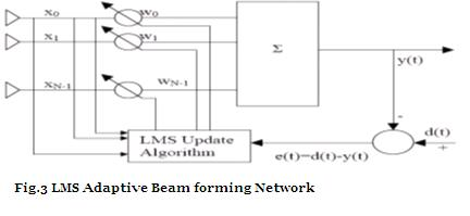 LMS Adaptive Beam forming Network
