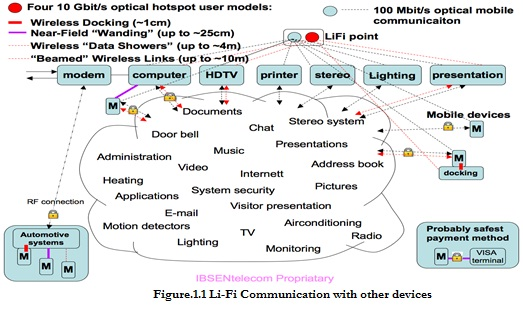 Li fi technology in wireless communication revathi ganesan lifi communication ccuart Gallery