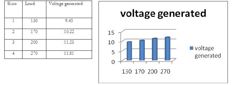 Load-Voltage