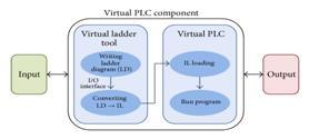 PLC-6