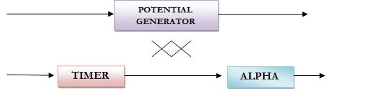 Potential generator