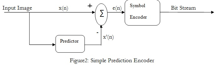 Prediction Encoder