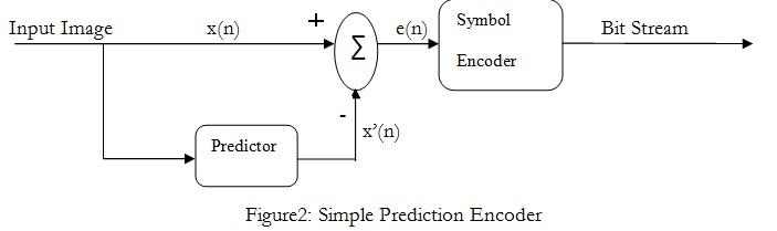 Prediction Encoder