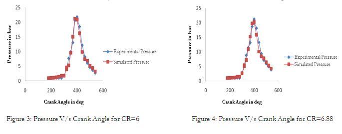 Pressure Vs Crank Angle on Internal Bustion Engine Diagram