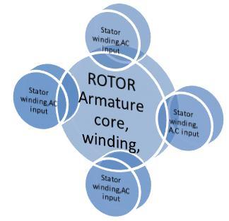 Rotor windings