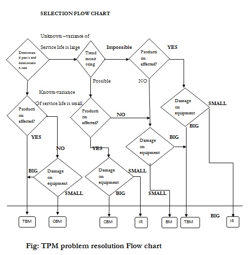 TPM-problem-resolution-Flow-chart