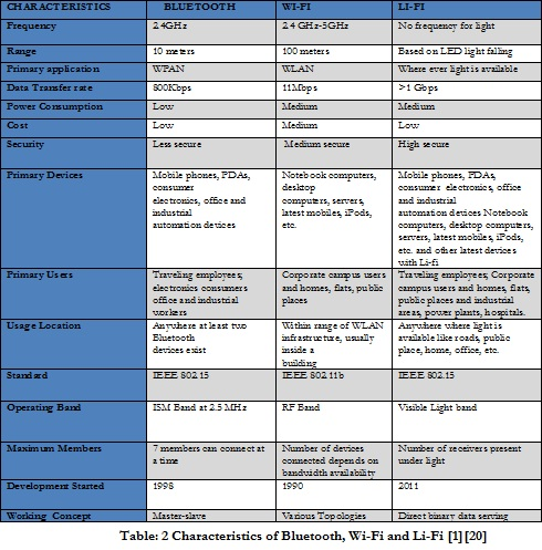 research paper on bluetooth technology This paper introduces a number of problems faced by bluetooth technology when attempting to use it for building adhoc networksthe paper provides a brief overviewof bluetooth and describessome of the major issues that need to be addressed,if it is to be su.