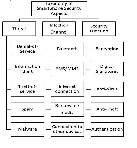 Threats to Smart phone-1