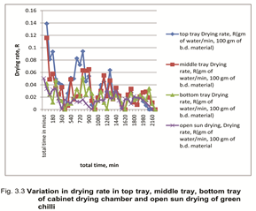 Variation in Drying Rate