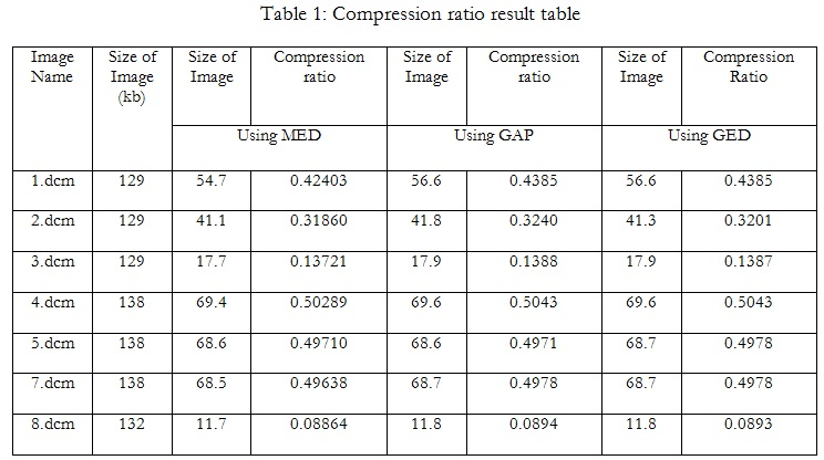 compression Table