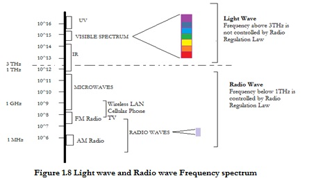 Li fi technology in wireless communication revathi ganesan lifi light wave ccuart Gallery