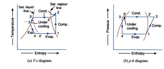 ph-diagram