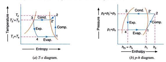 ts-diagram