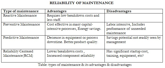 types-of-maintenance-its-advantages-and-disadvantages