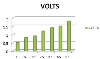 voltage in aloevera