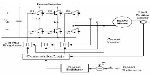 Back emf bldc motor for Sensorless bldc motor control