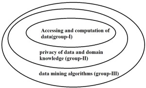 Biga data framework
