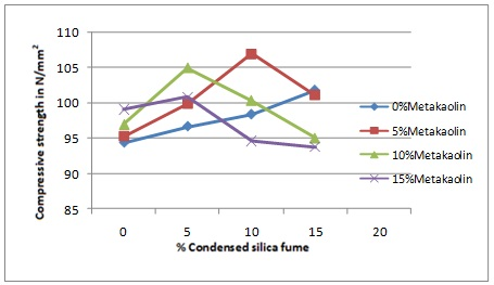 Compressive strength of triple blended concrete -1