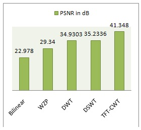 Comparison of PSNR values