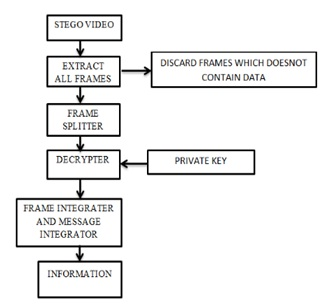 A novel embedding algorithm for mr image and video steganography extraction process ccuart Image collections