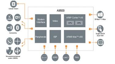 A9500 application processor ST-Ericsson