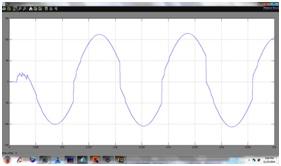 DG harmonic current at 11th node