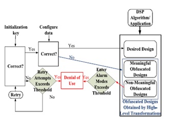 DSP circuit