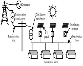 PV installations