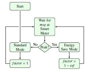 Process at consumer agents
