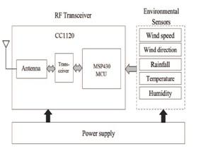 Sensor node block diagram
