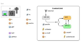 Substation logical layer