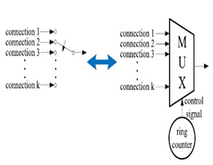 Switch implementation