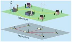 microgrid example
