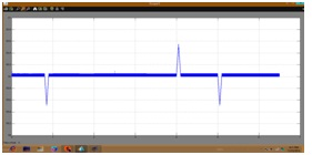 simulation results for rectifying mode Frequency